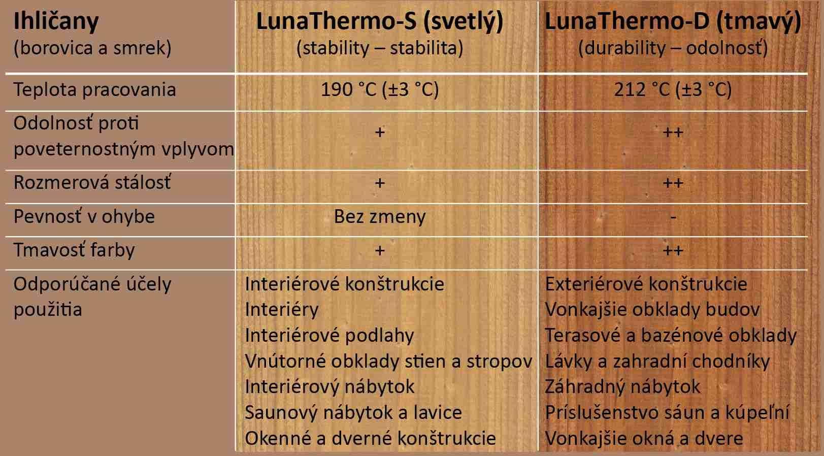Klasifikácia tepelných úprav ThermoWood<sup>®</sup>